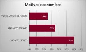 comercio_omnicanal_factores_economicos