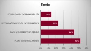 factores_envio_comercio_omnicanal