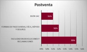 factores-postventa-comercio-omnicanal