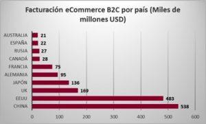 facturacion_ecommerce_retail