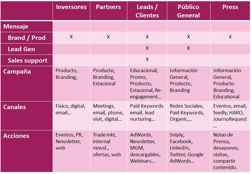 publico-canales-automatizacion-marketing